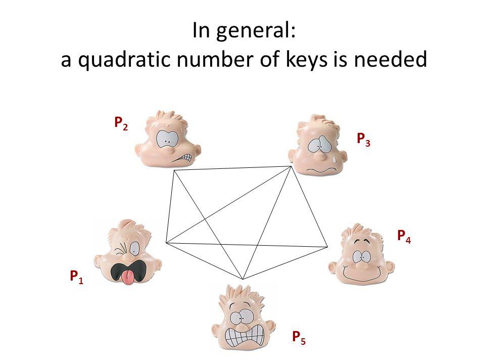 P5P5 P1P1 P3P3 P2P2 P4P4 In general: a quadratic number of keys is needed