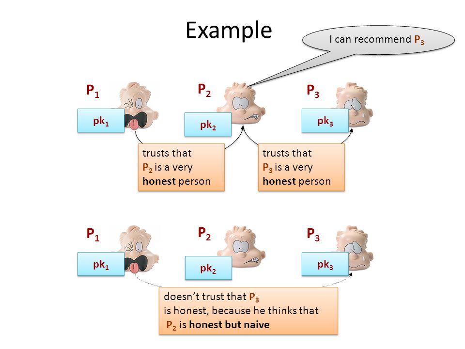 Example P1P1 P3P3 P2P2 pk 3 pk 1 pk 2 trusts that P 2 is a very honest person P1P1 P3P3 P2P2 pk 3 pk 1 pk 2 doesn't trust that P 3 is honest, because he thinks that P 2 is honest but naive doesn't trust that P 3 is honest, because he thinks that P 2 is honest but naive trusts that P 3 is a very honest person I can recommend P 3