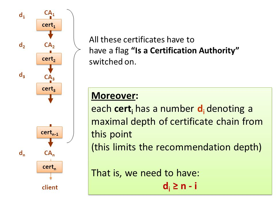 CA 1 CA 2 CA 3 CA n client cert 1 cert 2 cert 3 cert n-1 cert n Moreover: each cert i has a number d i denoting a maximal depth of certificate chain from this point (this limits the recommendation depth) That is, we need to have: d i ≥ n - i Moreover: each cert i has a number d i denoting a maximal depth of certificate chain from this point (this limits the recommendation depth) That is, we need to have: d i ≥ n - i All these certificates have to have a flag Is a Certification Authority switched on.