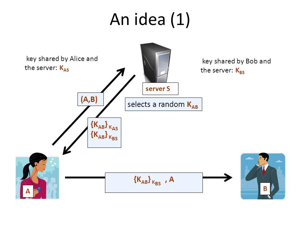 An idea (1) A B server S key shared by Alice and the server: K AS key shared by Bob and the server: K BS (A,B) {K AB } K AS {K AB } K BS {K AB } K BS, A selects a random K AB