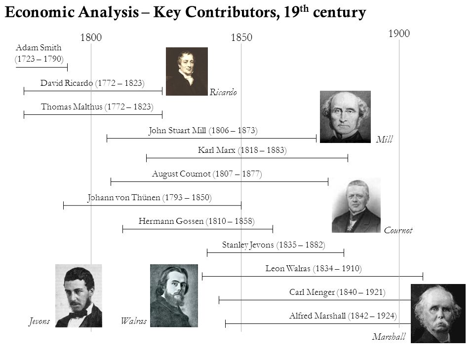 Economic Analysis – Key Contributors, 20 th century 1900 2000 Joseph Schumpeter (1883 – 1950) Thorstein Veblen (1857 – 1929) Paul Samuelson (1915 – ) John Maynard Keynes (1883 – 1946) Milton Friedman (1912 – 2006) Friedrich A.