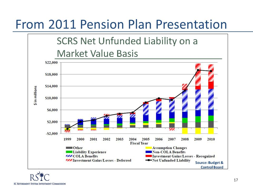 From 2011 Pension Plan Presentation 17
