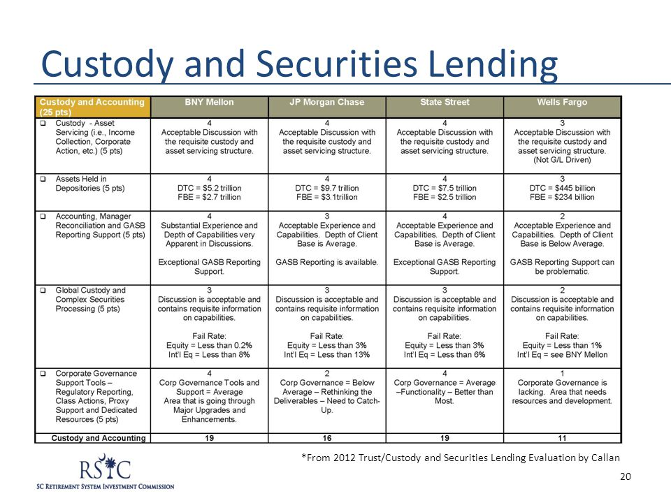 Custody and Securities Lending *From 2012 Trust/Custody and Securities Lending Evaluation by Callan 20