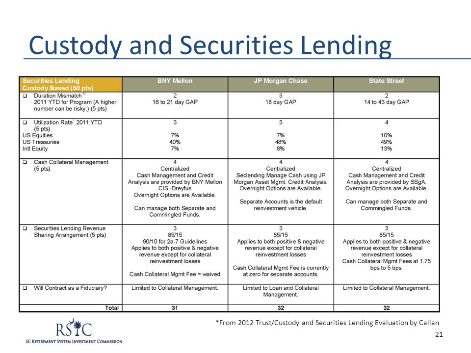 Custody and Securities Lending *From 2012 Trust/Custody and Securities Lending Evaluation by Callan 21