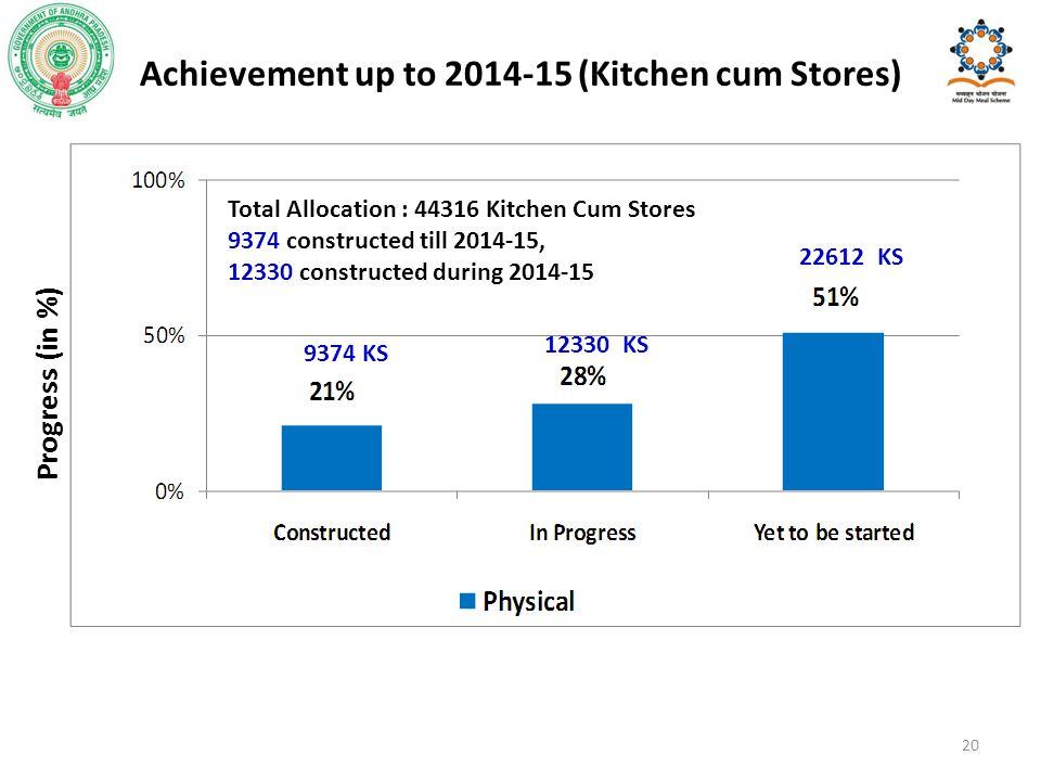 Achievement up to 2014-15 (Kitchen cum Stores) Progress (in %) 20 9374 KS 12330 KS Total Allocation : 44316 Kitchen Cum Stores 9374 constructed till 2