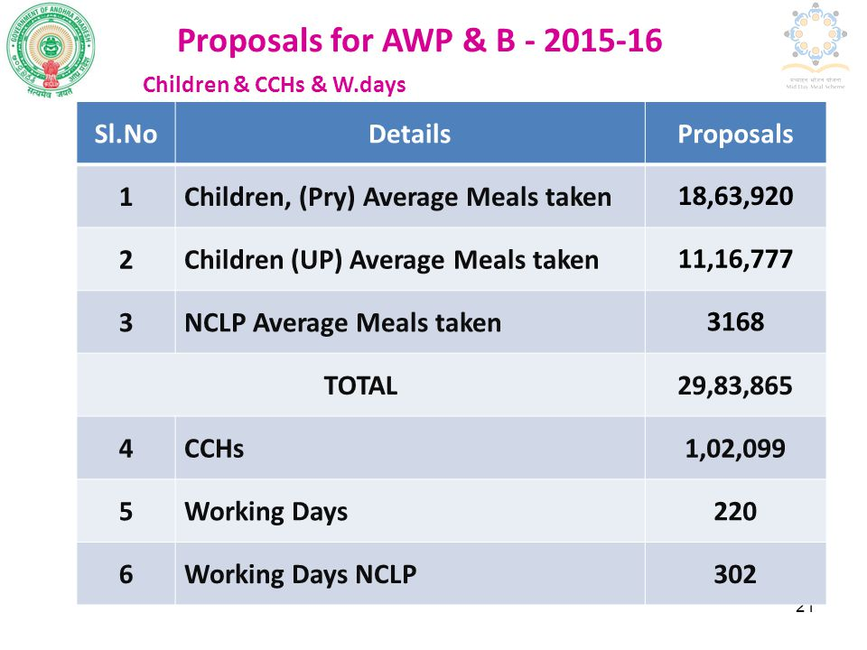 22 Proposals for AWP & B - 2015-16 Requirement of Food grains 2015-16 Sl.NoStage Quantity In MTs 1.Primary Classes (I-V)41006.240 2.