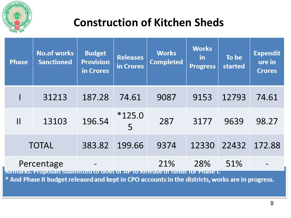 Construction of Kitchen Sheds Remarks: Proposals submitted to Govt of AP to Release of funds for Phase I. * And Phase II budget released and kept in C