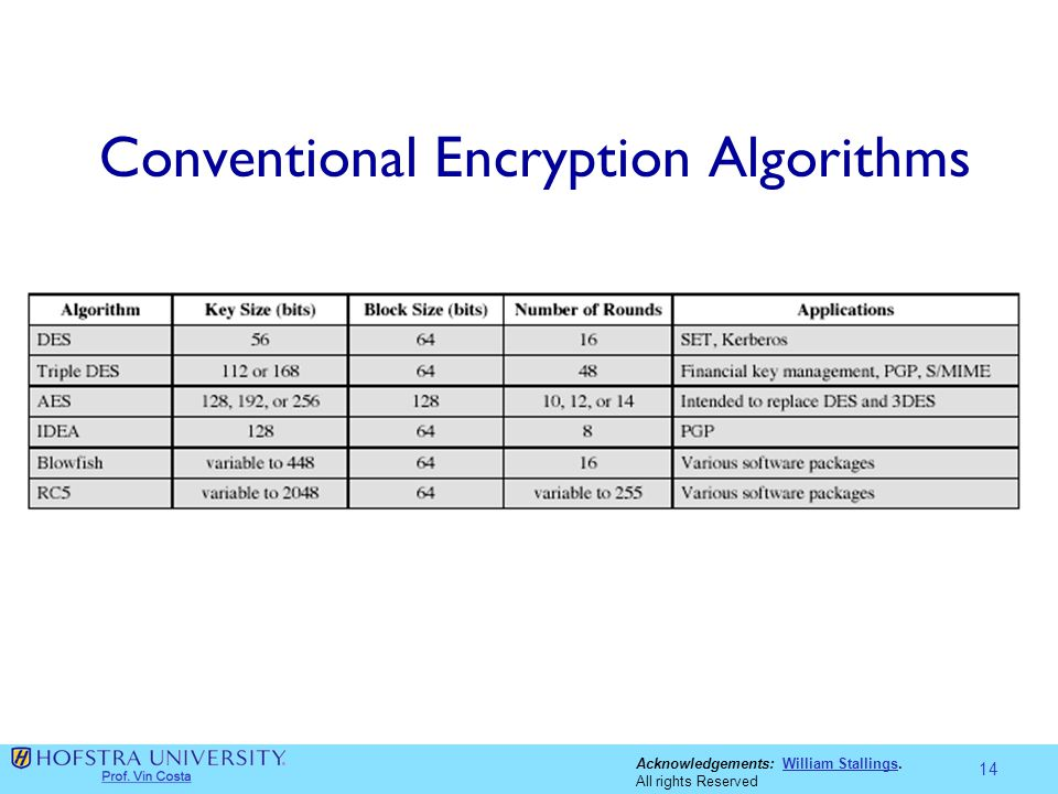 Acknowledgements: William Stallings.William Stallings All rights Reserved Conventional Encryption Algorithms 14