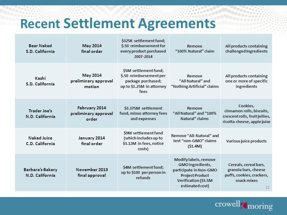 Recent Settlement Agreements Bear Naked S.D.