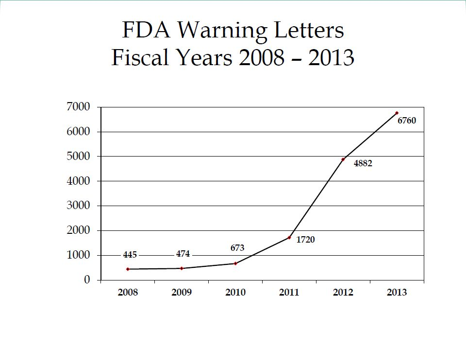 Warning Letters- What the Stats Mean  Total number of FDA issued warning letters has increased since FY 2008.