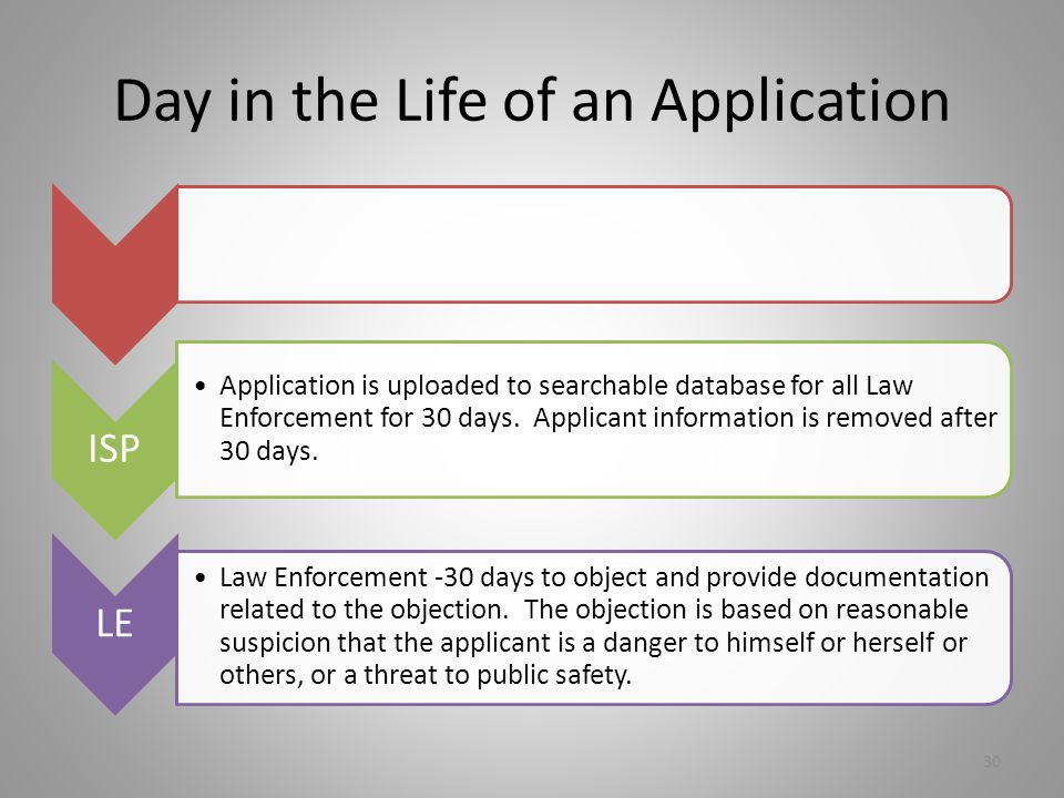 Day in the Life of an Application ISP Application is uploaded to searchable database for all Law Enforcement for 30 days.