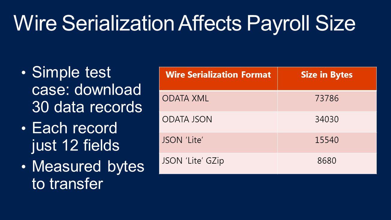 Wire Serialization FormatSize in Bytes ODATA XML73786 ODATA JSON34030 JSON 'Lite'15540 JSON 'Lite' GZip8680