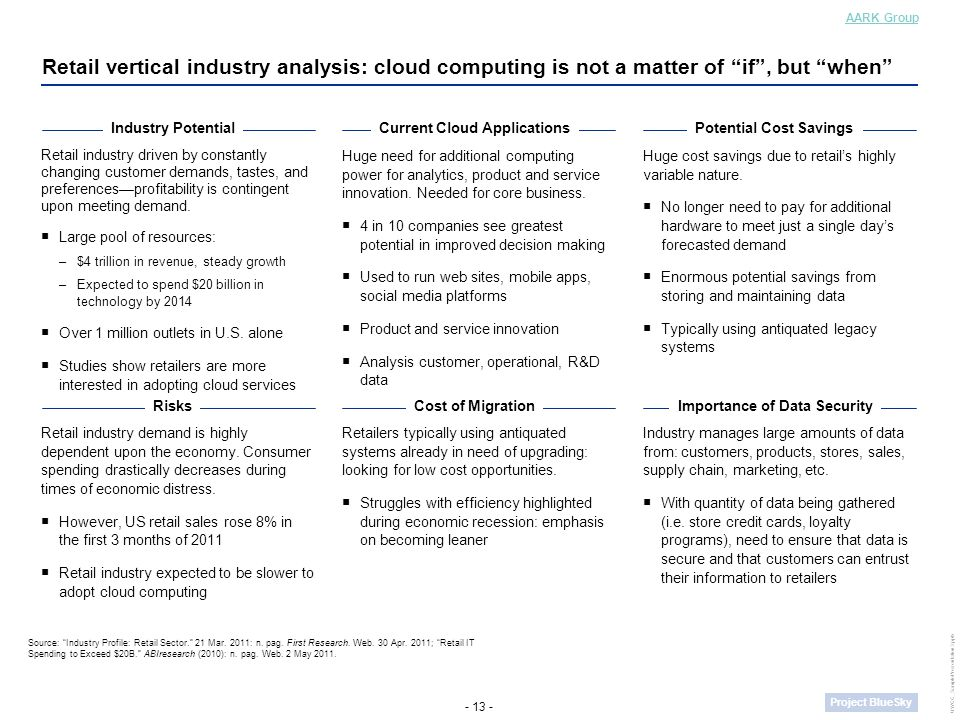 - 13 - Project BlueSky UWCC_SamplePresentation3.pptx Retail vertical industry analysis: cloud computing is not a matter of if , but when Retail industry driven by constantly changing customer demands, tastes, and preferences—profitability is contingent upon meeting demand.