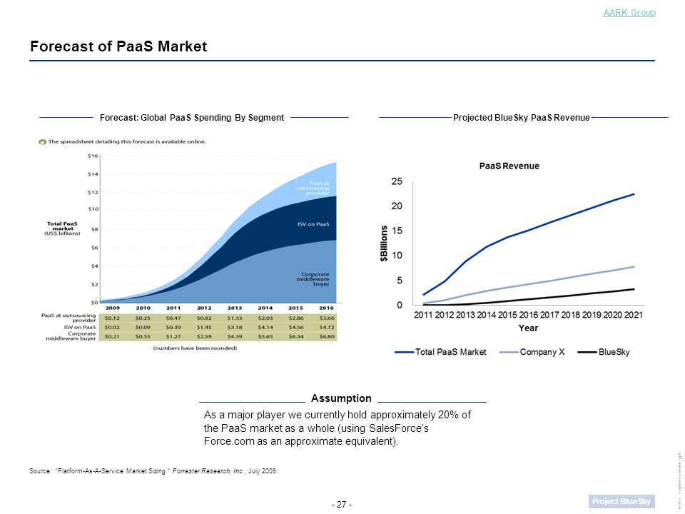 - 27 - Project BlueSky UWCC_SamplePresentation3.pptx AARK Group Forecast of PaaS Market Forecast: Global PaaS Spending By Segment Source: Platform-As-A-Service Market Sizing. Forrester Research, Inc., July 2009.