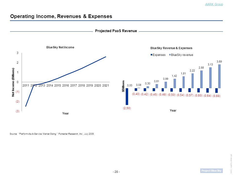 - 28 - Project BlueSky UWCC_SamplePresentation3.pptx Operating Income, Revenues & Expenses AARK Group Projected PaaS Revenue Source: Platform-As-A-Service Market Sizing. Forrester Research, Inc., July 2009.