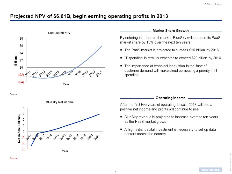 - 7 - Project BlueSky UWCC_SamplePresentation3.pptx Projected NPV of $6.61B, begin earning operating profits in 2013 By entering into the retail market, BlueSky will increase its PaaS market share by 15% over the next ten years.