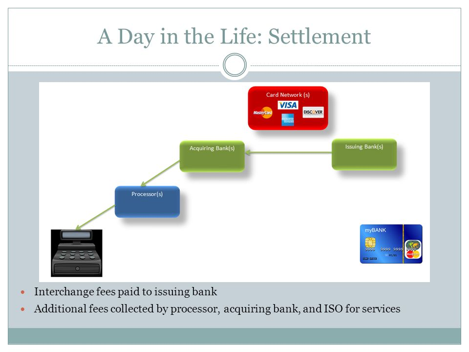 A Day in the Life: Settlement Interchange fees paid to issuing bank Additional fees collected by processor, acquiring bank, and ISO for services