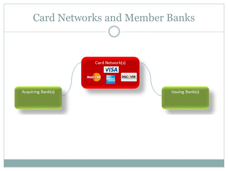 Card Networks and Member Banks