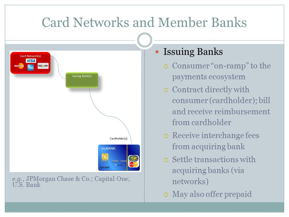 "Card Networks and Member Banks Issuing Banks  Consumer ""on-ramp"" to the payments ecosystem  Contract directly with consumer (cardholder); bill and r"