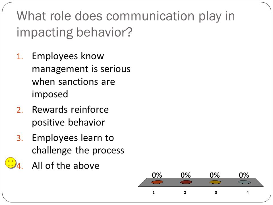 What role does communication play in impacting behavior.