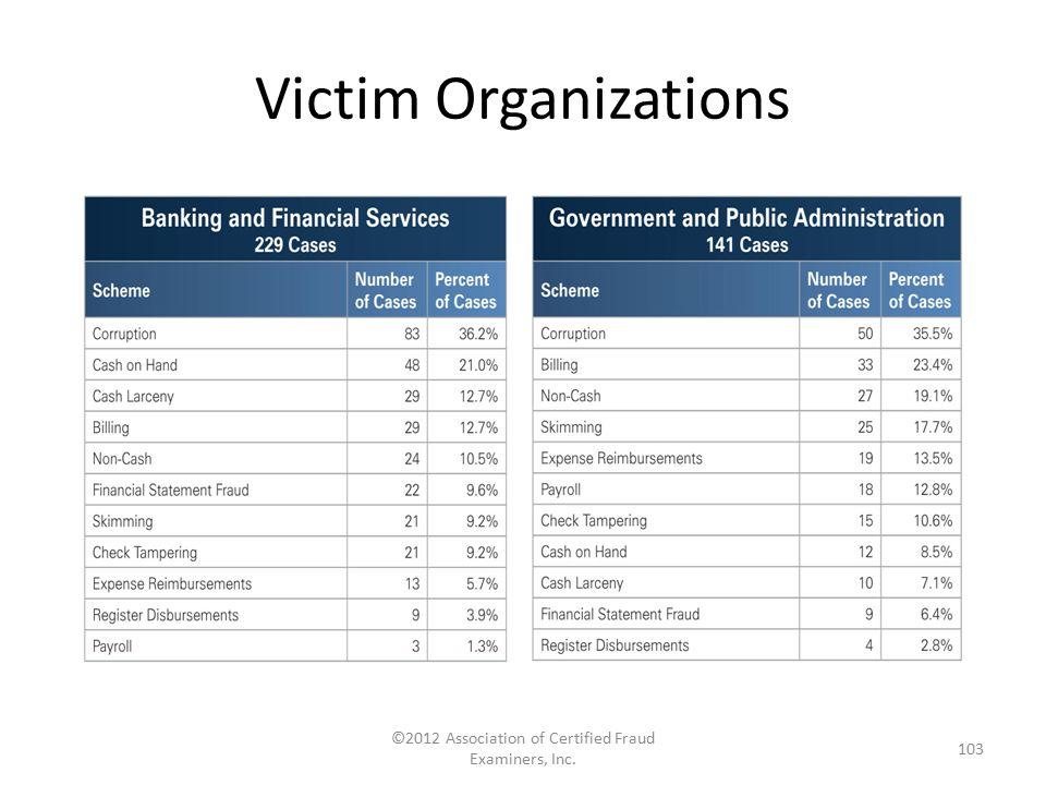 Victim Organizations ©2012 Association of Certified Fraud Examiners, Inc. 103