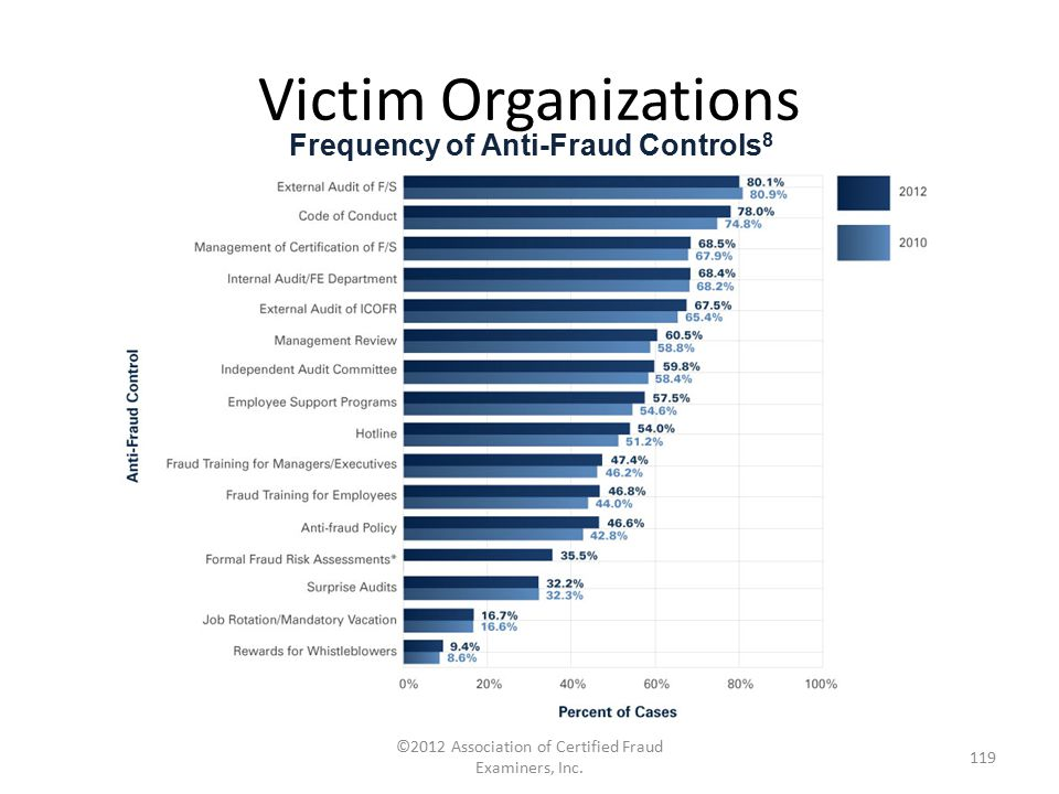 Victim Organizations ©2012 Association of Certified Fraud Examiners, Inc. 119 Frequency of Anti-Fraud Controls 8