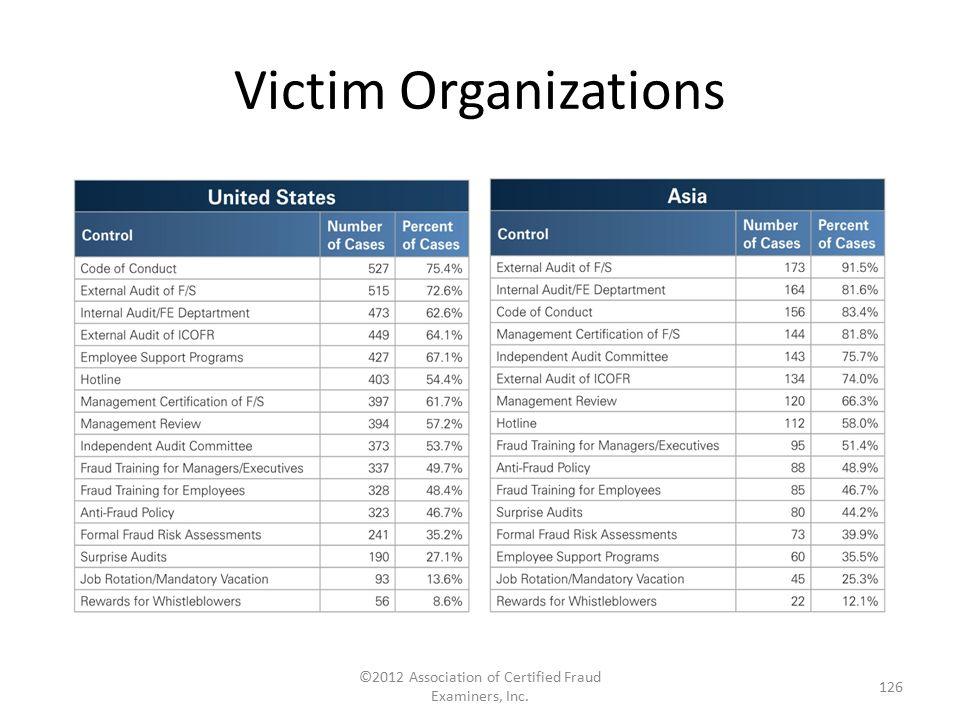 Victim Organizations ©2012 Association of Certified Fraud Examiners, Inc. 126