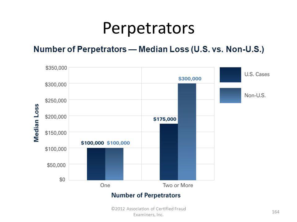 Perpetrators ©2012 Association of Certified Fraud Examiners, Inc. 164 Number of Perpetrators — Median Loss (U.S. vs. Non-U.S.)
