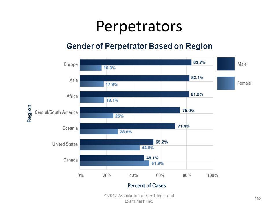 Perpetrators ©2012 Association of Certified Fraud Examiners, Inc. 168 Gender of Perpetrator Based on Region