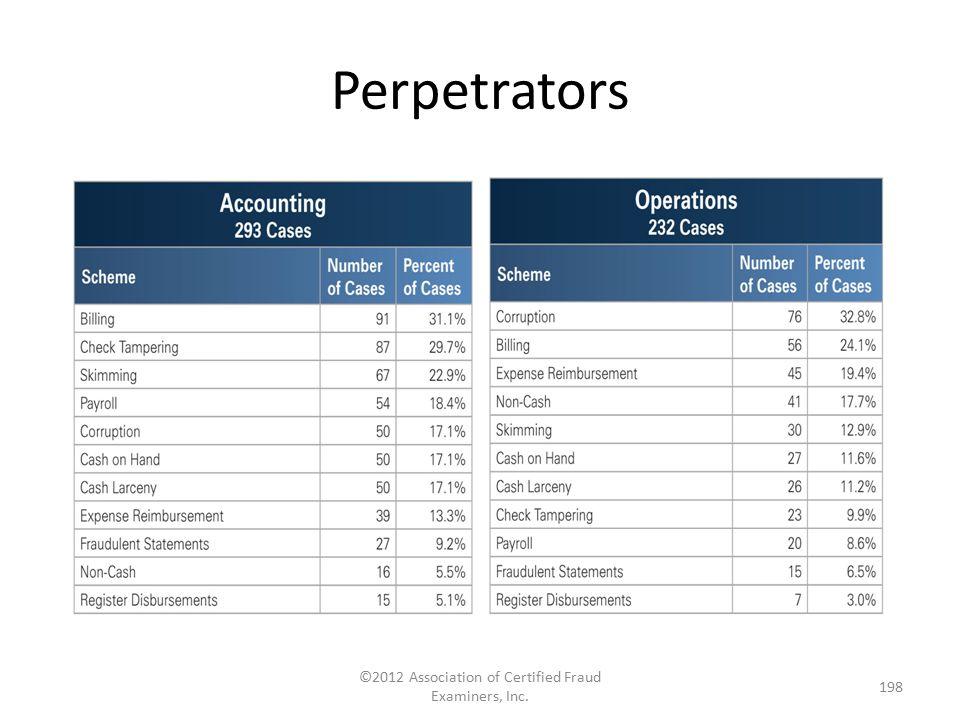 Perpetrators ©2012 Association of Certified Fraud Examiners, Inc. 198