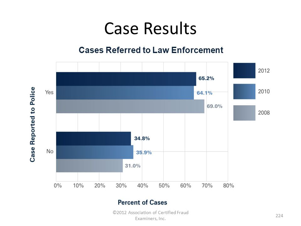 Case Results ©2012 Association of Certified Fraud Examiners, Inc. 224 Cases Referred to Law Enforcement