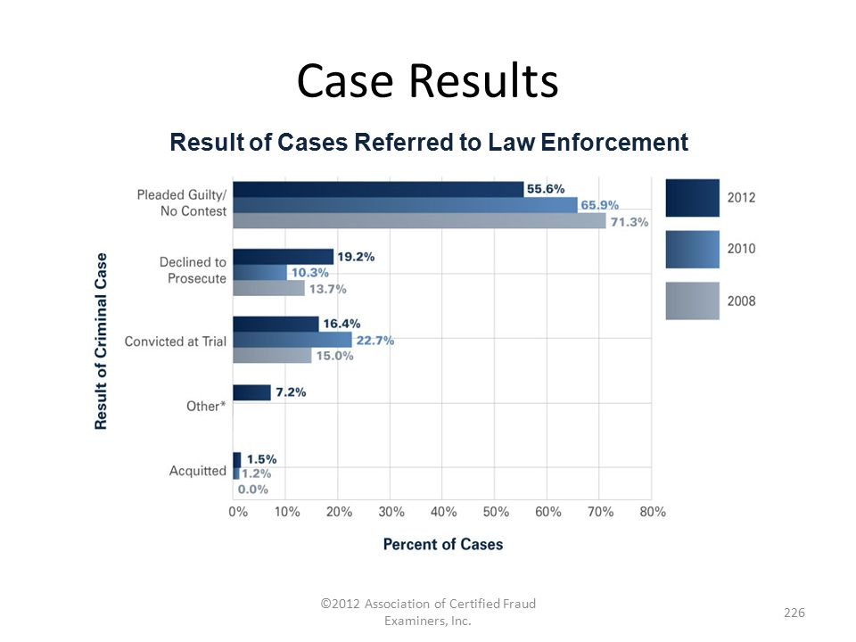 Case Results ©2012 Association of Certified Fraud Examiners, Inc. 226 Result of Cases Referred to Law Enforcement