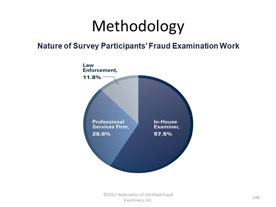 Methodology ©2012 Association of Certified Fraud Examiners, Inc. 248 Nature of Survey Participants' Fraud Examination Work