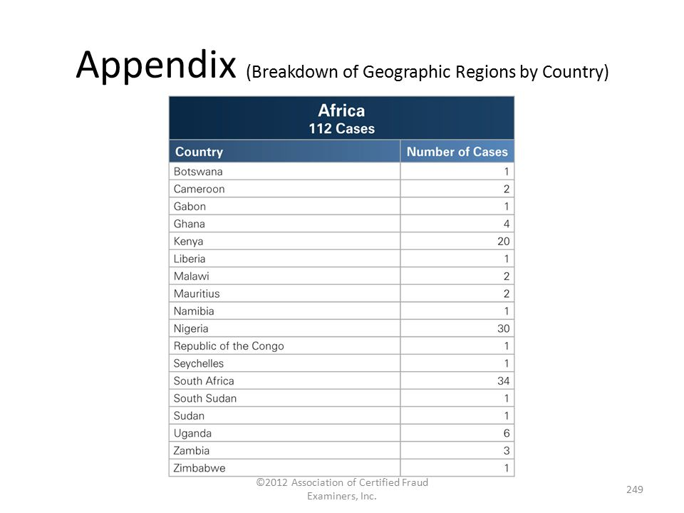 Appendix (Breakdown of Geographic Regions by Country) ©2012 Association of Certified Fraud Examiners, Inc. 249