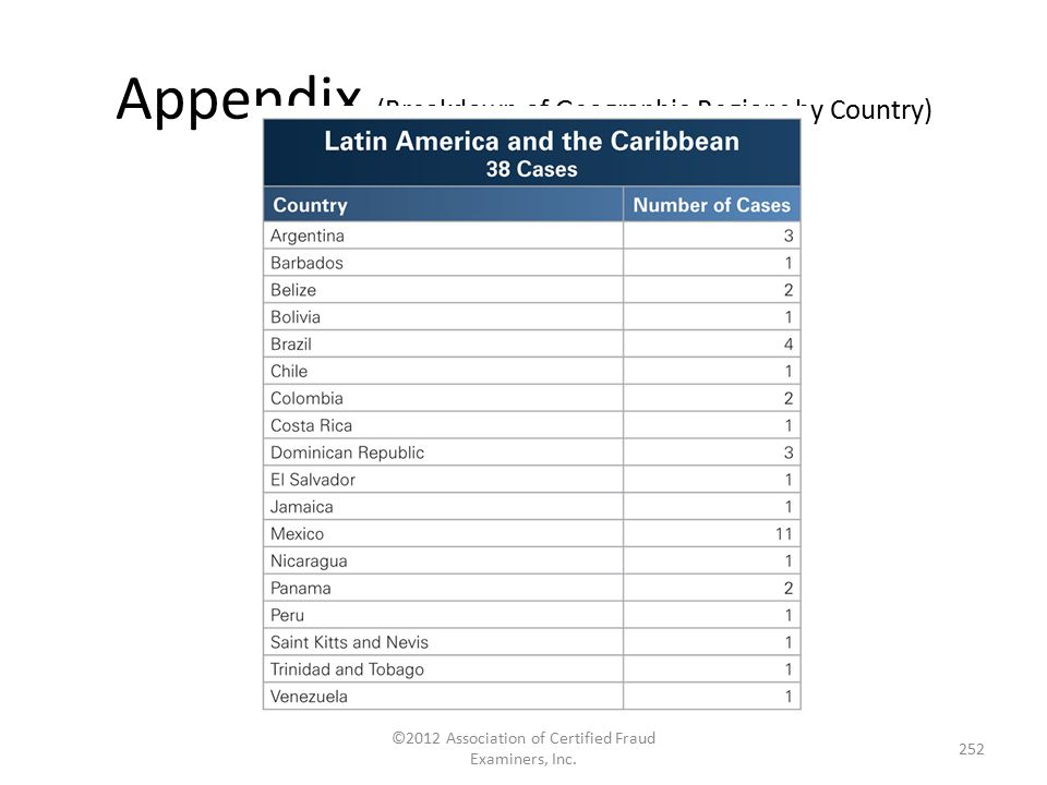 Appendix (Breakdown of Geographic Regions by Country) ©2012 Association of Certified Fraud Examiners, Inc. 252