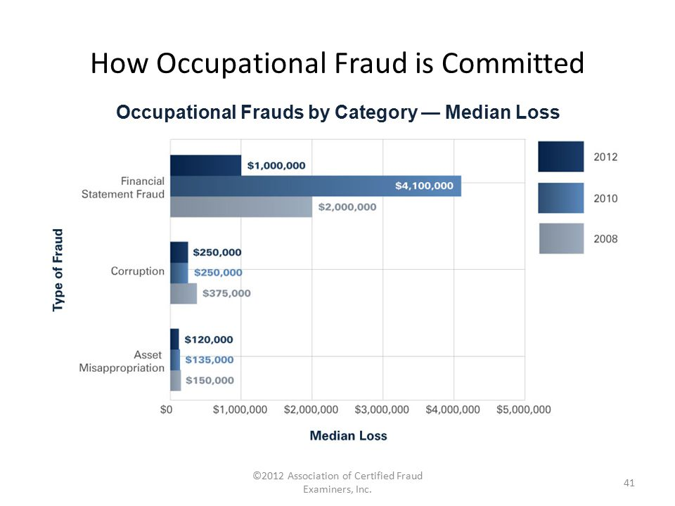 How Occupational Fraud is Committed ©2012 Association of Certified Fraud Examiners, Inc. 41 Occupational Frauds by Category — Median Loss
