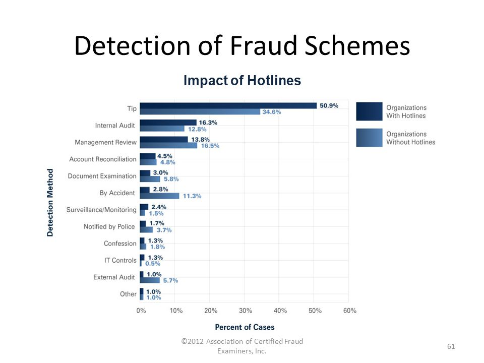 Detection of Fraud Schemes ©2012 Association of Certified Fraud Examiners, Inc. 61 Impact of Hotlines