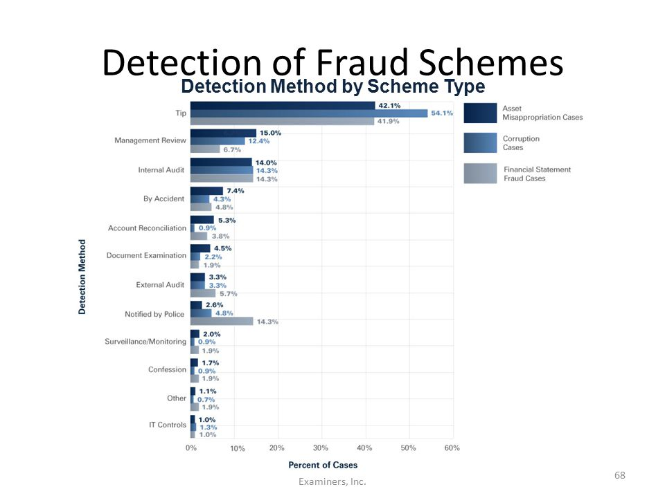 Detection of Fraud Schemes ©2012 Association of Certified Fraud Examiners, Inc. 68 Detection Method by Scheme Type