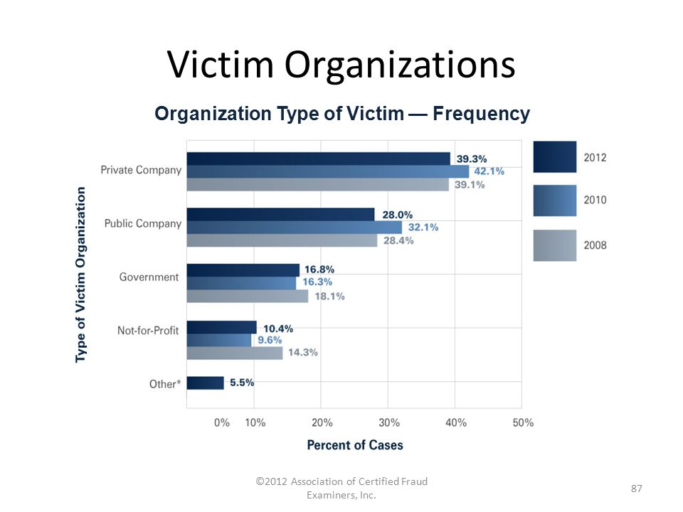 Victim Organizations ©2012 Association of Certified Fraud Examiners, Inc. 87 Organization Type of Victim — Frequency