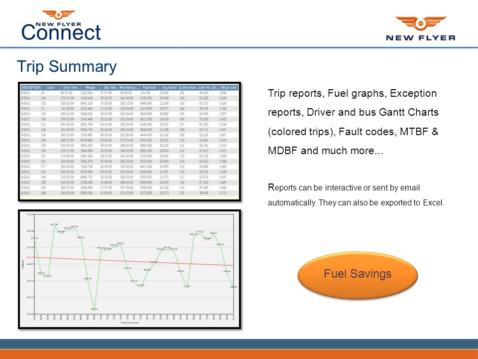 Connect Trip reports, Fuel graphs, Exception reports, Driver and bus Gantt Charts (colored trips), Fault codes, MTBF & MDBF and much more...