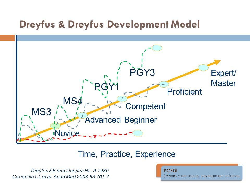 PCFDI (Primary Care Faculty Development Initiative) Dreyfus & Dreyfus Development Model Dreyfus SE and Dreyfus HL.