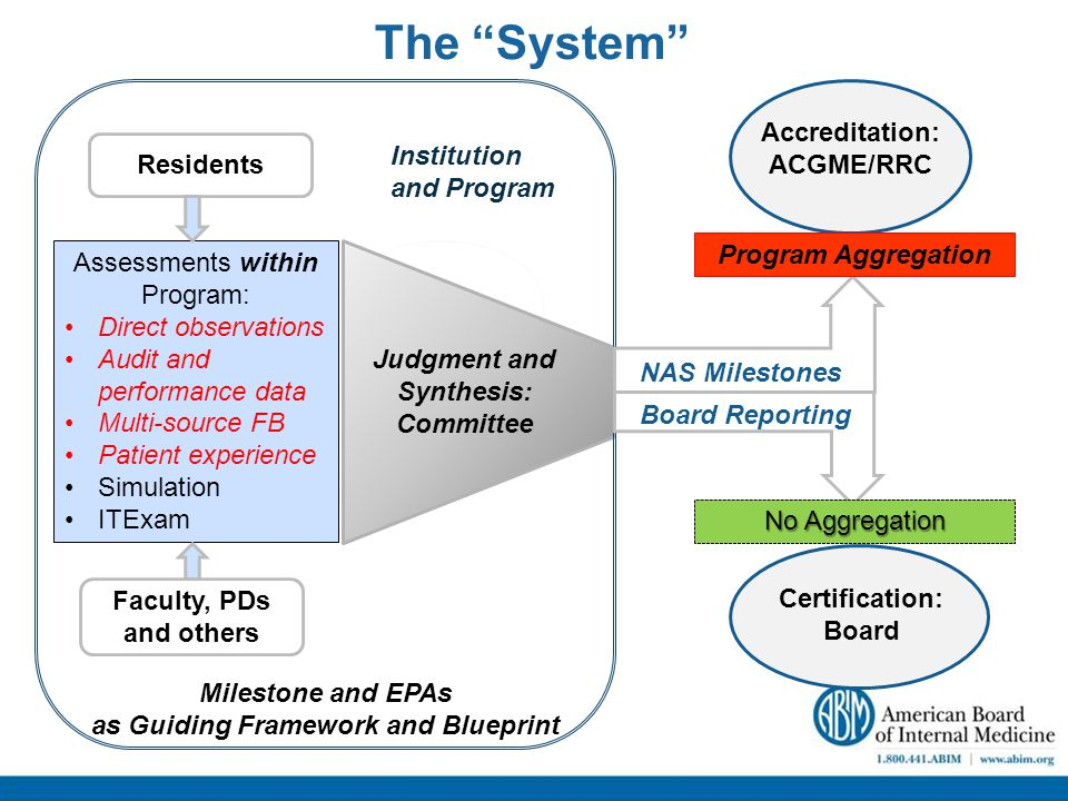 The System Assessments within Program: Direct observations Audit and performance data Multi-source FB Patient experience Simulation ITExam Judgment and Synthesis: Committee Residents Faculty, PDs and others Milestone and EPAs as Guiding Framework and Blueprint Accreditation: ACGME/RRC NAS Milestones Board Reporting Program Aggregation Certification: Board No Aggregation Institution and Program
