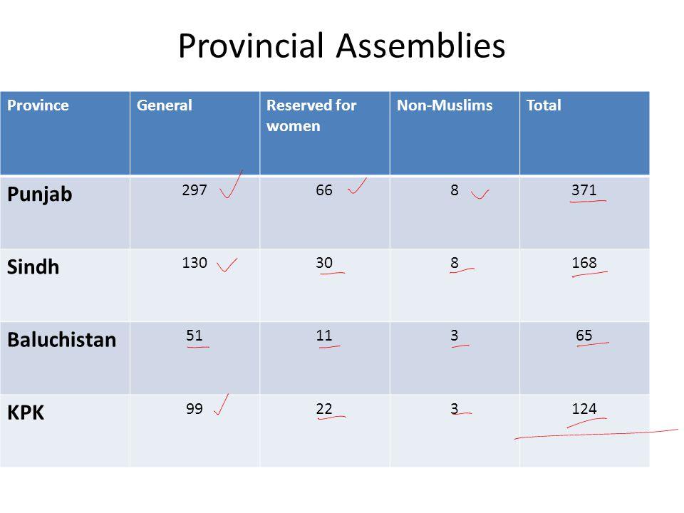 Provincial Assemblies ProvinceGeneralReserved for women Non-MuslimsTotal Punjab 297668371 Sindh 130308168 Baluchistan 5111365 KPK 99223124