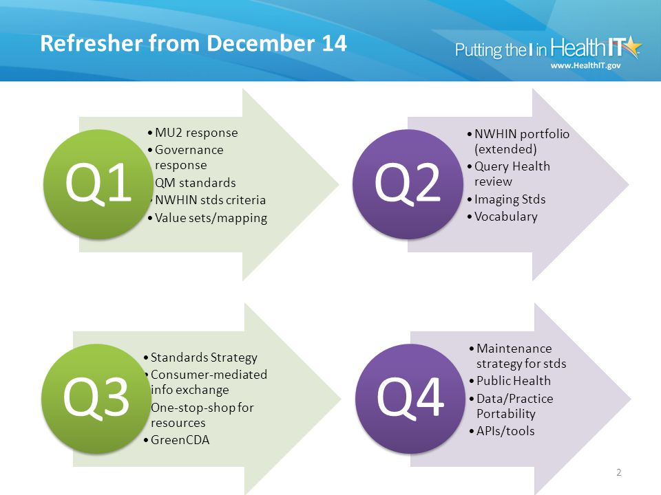 Refresher from December 14 MU2 response Governance response QM standards NWHIN stds criteria Value sets/mapping Q1 NWHIN portfolio (extended) Query Health review Imaging Stds Vocabulary Q2 2 Standards Strategy Consumer-mediated info exchange One-stop-shop for resources GreenCDA Q3 Maintenance strategy for stds Public Health Data/Practice Portability APIs/tools Q4