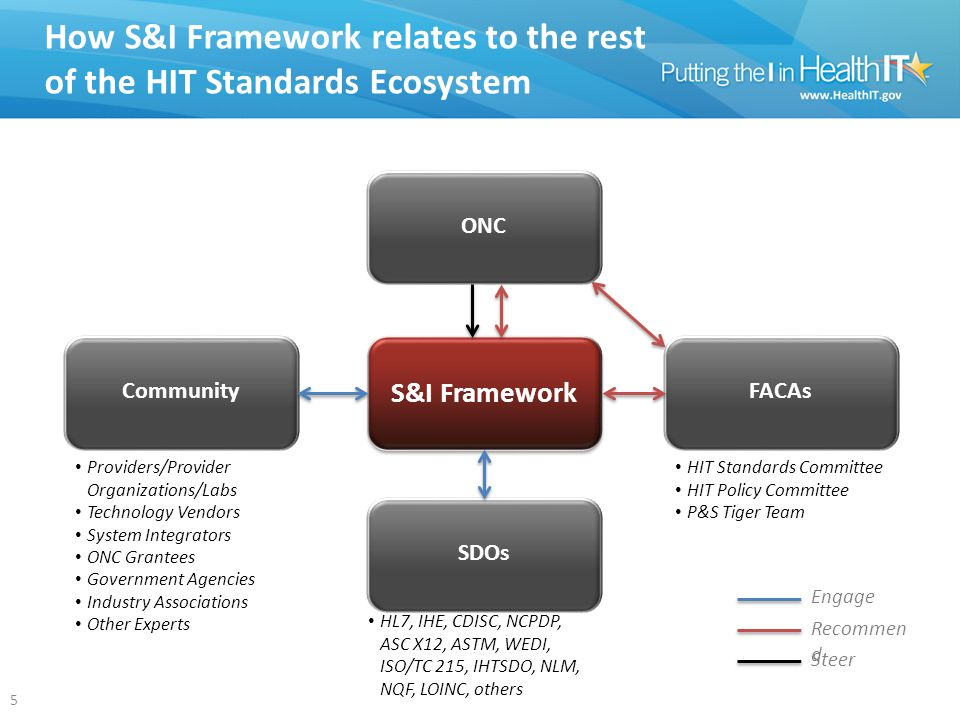 How S&I Framework relates to the rest of the HIT Standards Ecosystem SDOs Community S&I Framework FACAs Providers/Provider Organizations/Labs Technology Vendors System Integrators ONC Grantees Government Agencies Industry Associations Other Experts HIT Standards Committee HIT Policy Committee P&S Tiger Team 5 Engage Recommen d ONC Steer HL7, IHE, CDISC, NCPDP, ASC X12, ASTM, WEDI, ISO/TC 215, IHTSDO, NLM, NQF, LOINC, others