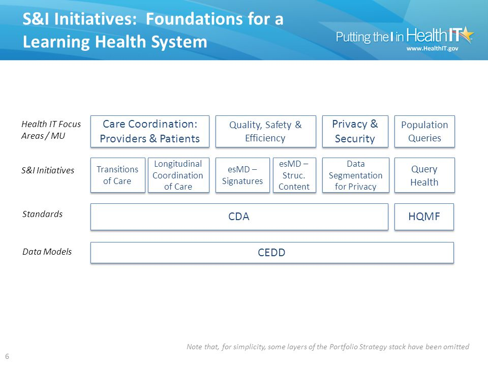 S&I Initiatives: Foundations for a Learning Health System 6 6 CDA Transitions of Care CEDD Longitudinal Coordination of Care Care Coordination: Providers & Patients Health IT Focus Areas / MU S&I Initiatives Standards Quality, Safety & Efficiency Query Health HQMF Privacy & Security Data Segmentation for Privacy esMD – Signatures Population Queries esMD – Struc.