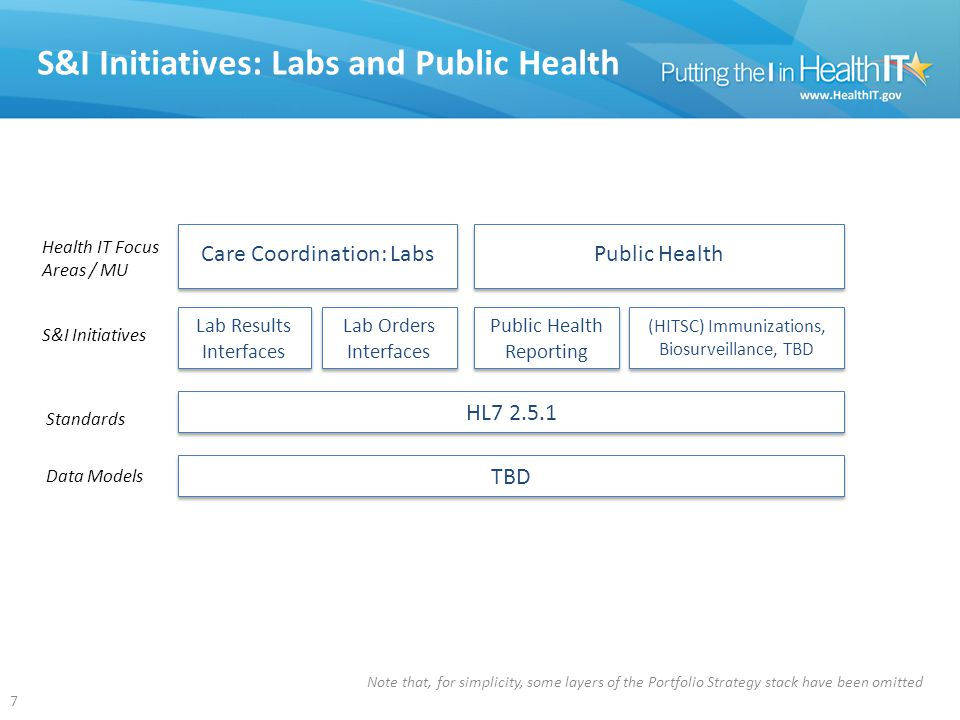 S&I Initiatives: Labs and Public Health 7 HL7 2.5.1 Lab Results Interfaces Lab Orders Interfaces Care Coordination: Labs Public Health Reporting (HITSC) Immunizations, Biosurveillance, TBD Public Health S&I Initiatives Standards Data Models Health IT Focus Areas / MU TBD Note that, for simplicity, some layers of the Portfolio Strategy stack have been omitted
