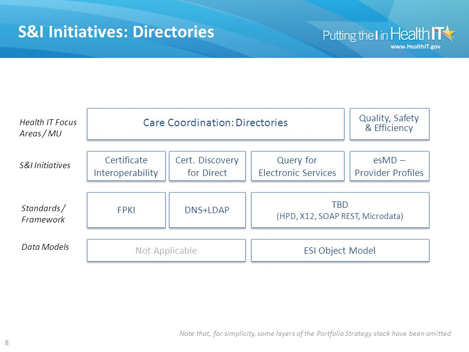 Current S&I Initiatives: Overview Initiative (chronological) Value Created Transitions of Care Defines standardized content that enables electronic exchange of core clinical information among providers, patients, and other authorized entities to improve coordination of patient care Laboratory Results Interface Standardizes results reporting to ambulatory primary care, in support of Meaningful Use objectives for decision support, quality reporting, and transitions in care Provider Directories Provides a scalable, standardized solution to discover digital certificates, and an extensible model to query for electronic service information to facilitate health information exchange Certificate Interoperability Enables providers to electronically exchange and protect electronic health information created or maintained by certified EHR technology Query Health Focuses on establishing standards for distributed queries, which can increase the ability to understand macro health trends, proactively respond to disease outbreaks, understand the efficacy of drug treatments, and contribute to reduction of healthcare costs Data Segmentation for Privacy Enables the implementation and management of electronic health information exchange disclosure policies allowing providers to share specific portions of an electronic medical record Electronic Submission of Medical Documentation Gives CMS and other relevant Payers the ability to send electronic medical document requests, and investigates options to replace providers' wet signatures with an electronic equivalent Public Health Reporting Enabling a standardized approach to electronic public health reporting from EHR systems to local, state and federal public health programs Longitudinal Coordination of Care Enables care coordination across long-term, post-acute and other non-hospital settings.