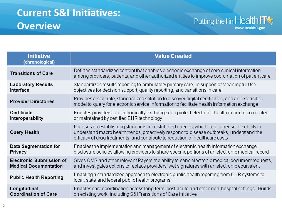 Transitions of Care Provider Directories Query Health Pre-DiscoveryUse Case Harmonization RI, Test & Pilot Maintenance & Evaluation Lab Results Interface Data Seg.