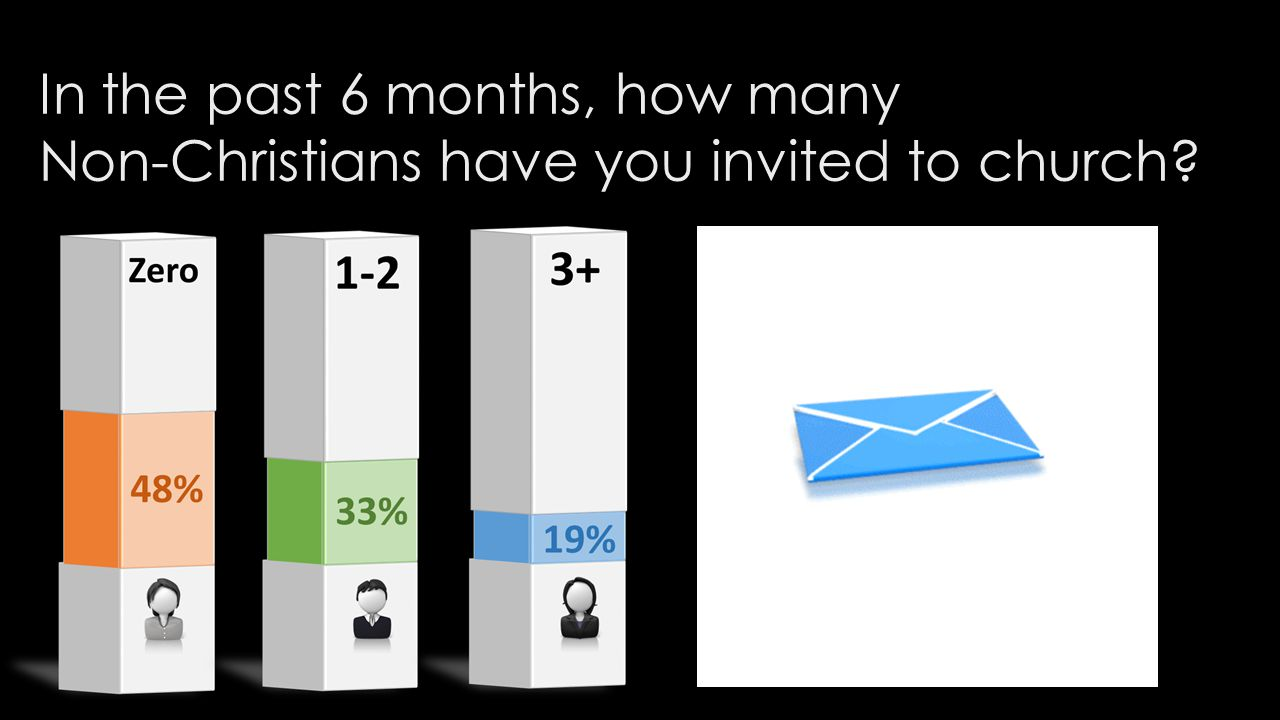 In the past 6 months, how many Non-Christians have you invited to church?